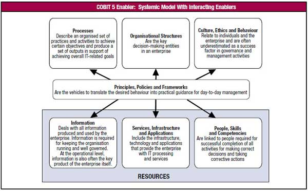 COBIT-5-Enabler