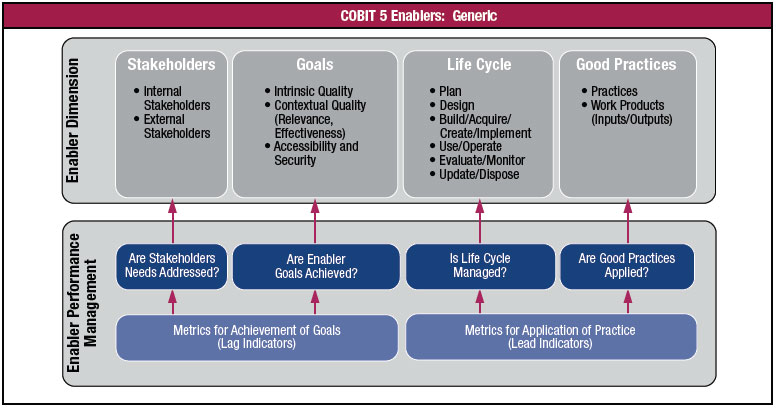 COBIT-5-Enablers---Generic