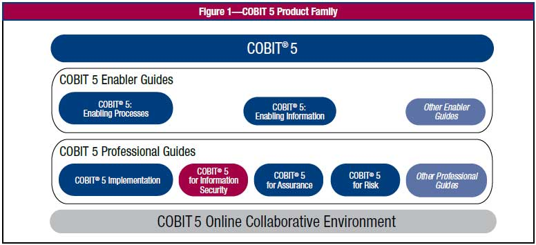 COBIT-5-Product-Family