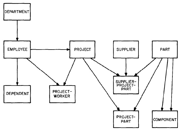 Data structure diagram entity-relationship diagram gambar 9