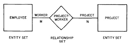 Entitiy-Relationship Diagram sederhana