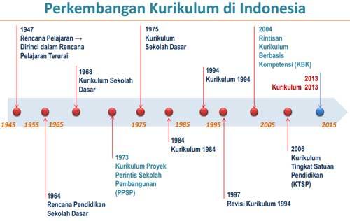 Kurikulum 2013 - Perkembangan Kurikulum Indonesia