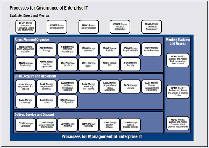 Proses-for-Governance-of-Enterprise-IT-on-COBIT-5