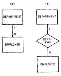 Relationship-DEPARTMENT-EMPLOYEE