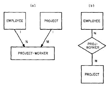 Relationship-EMPLOYEE-PROJECT